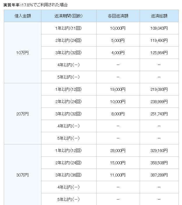 プロミスの利息表