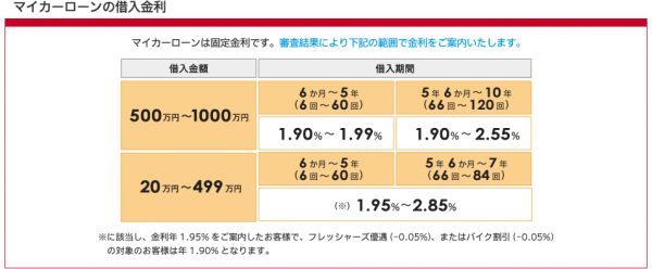 損保 ジャパン マイカー ローン 繰り上げ 返済 手数料