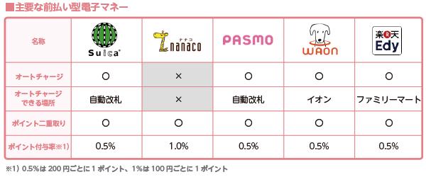 プリペイド型電子マネーの表