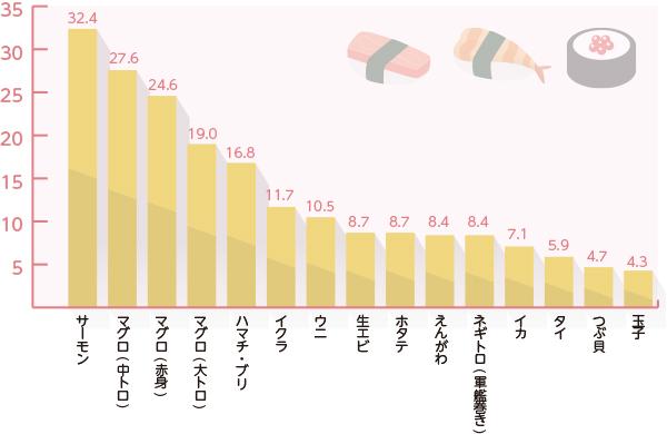 人気寿司ネタの棒グラフ