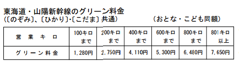 グリーン料金表