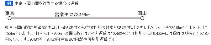東京~岡山間の距離、往復割引乗車券についての画像