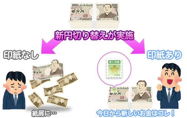 新円切替えで紙くずになった画像
