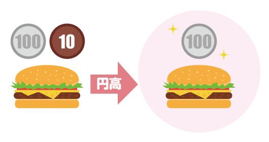 円高になるとハンバーガーが安く買えるイラスト