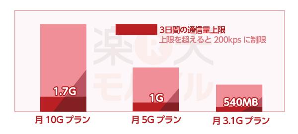 楽天モバイルのプラン別通信速度制限のグラフ