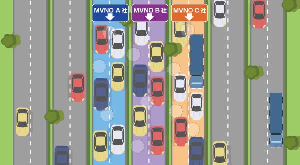 MVNO車線が渋滞している例えの画像