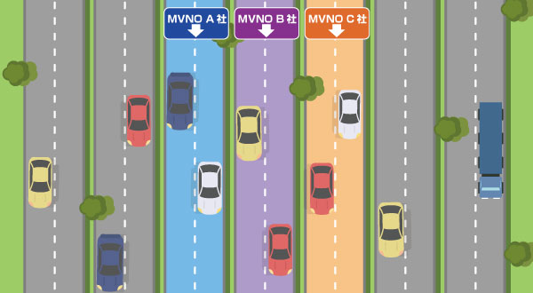 MVNOがキャリアから車線を借りている例えの画像