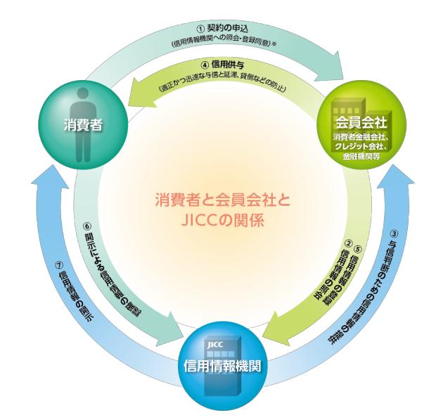 信用情報機関とユーザーと金融機関の関係図