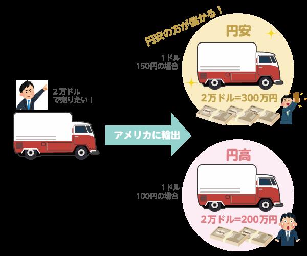 円高、円安時に車を輸出するイラスト