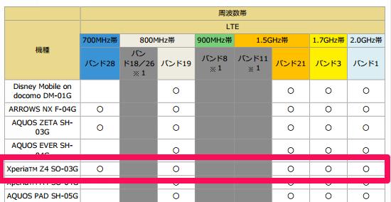 Xperia Z4 ドコモの対応周波数帯