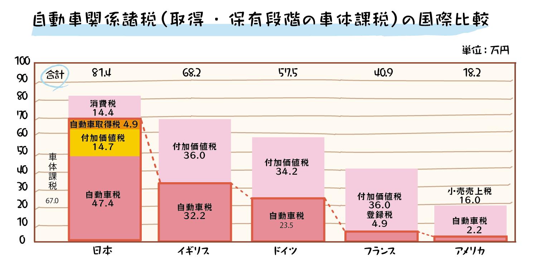 日本他の国を比べた車の税金グラフ