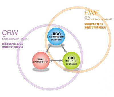 信用情報機関の構成図
