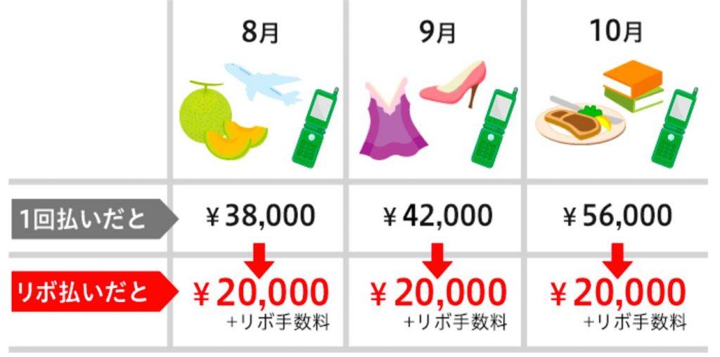 クレジットカードリボ払いの仕組...