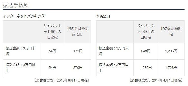 銀行 振込 手数料 ジャパン ネット